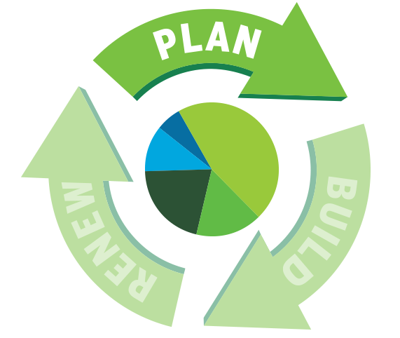 Zachry Group Lifecycle Plan