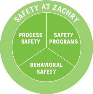 Zachry Group Safety at Zachry